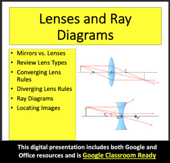 Lenses and Ray Diagrams - Optics PowerPoint Lesson & Notes
