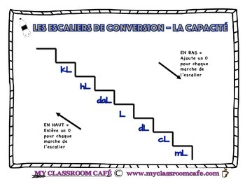 Les Escaliers de Conversions (converting capacity units from kL to mL)