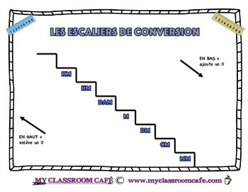 Les Escaliers de Conversions (converting metric length from km to mm)