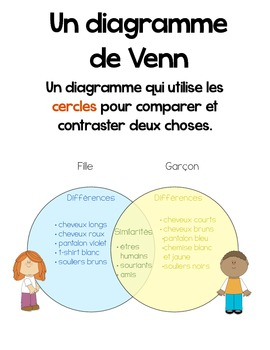 Les diagrammes / Traitements des données - Graphing Anchor Charts in French