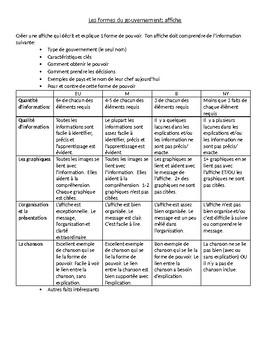 Les formes de gouvernement
