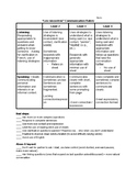 Les rencontres / conversation rubric with next steps on bottom