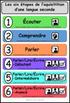 Les six étapes de l'acquisition d'une langue seconde - French Class Poster