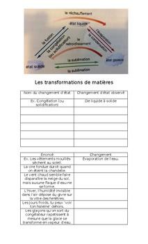 Les transformations de matières