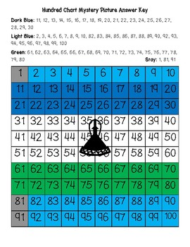 Lesotho Flag Hundred Chart Mystery Picture with Number Cards