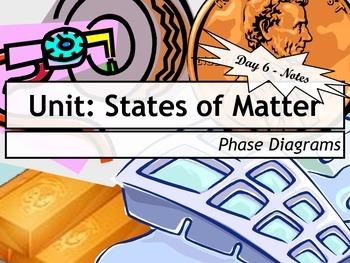 Lesson Plan: Phase Diagrams