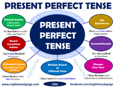 Lesson Plan on Perfect Tenses