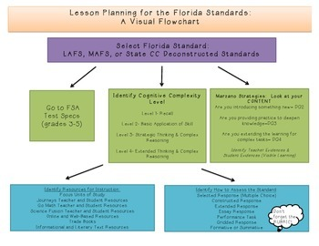 Lesson Planning for the Florida Standards