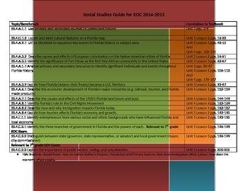 Lesson Plans for EOC Social Studies Units 1-5