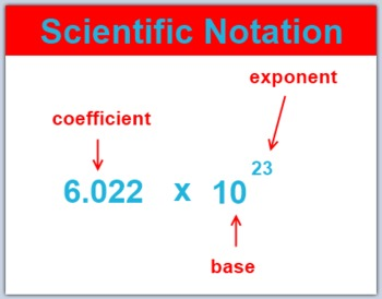 Lesson: Scientific Notation