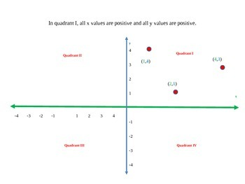Lesson on how to graph on the coordinate axes (4 quadrants)