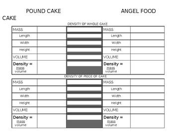Let'em Eat Cake Density Activity