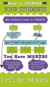 Let's Be Makers Poster Flow Chart