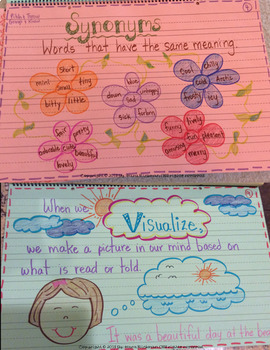 Let's Get Interactive! Anchor Charts and Notebooks for Reader's Workshop
