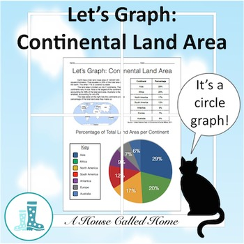 Let's Graph: Continent Land Area