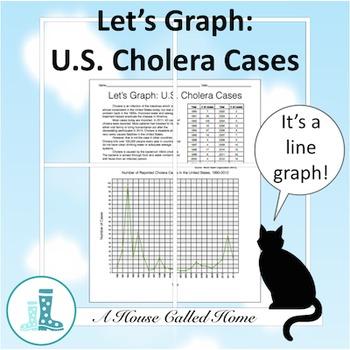Let's Graph: U.S. Cholera Cases