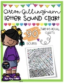 Letter Sound Visual Charts [Orton Gillingham]