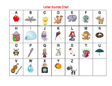 Letter Sounds Chart