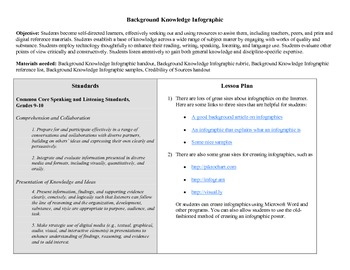 Letter from Birmingham Jail Background Knowledge Infographic