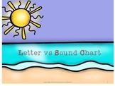 Letter vs Sound Chart