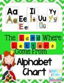 Letterland Alphabet Posters