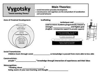 Lev Vygotsky Notes: Social Learning Theory
