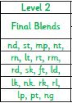 Level 2 (all final blends)