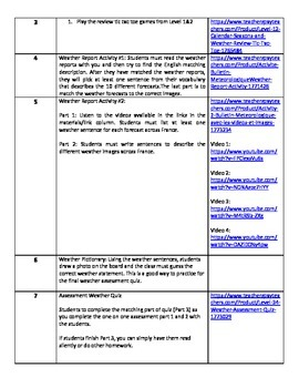 Level 3&4 Core French Year 1 Unit 1 Weather Unit Outline