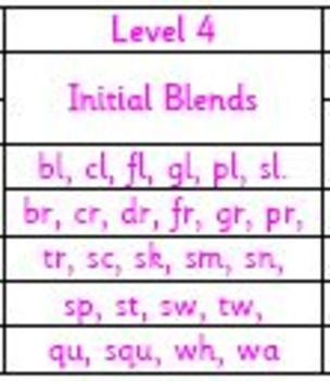 Level 4 (Initial Blends)