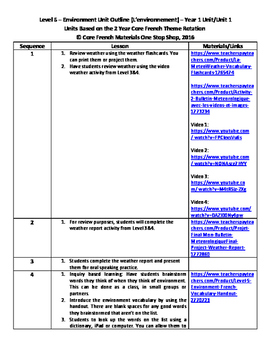 Level 5 Core French Year 1 Unit 1 Environment Unit Outline