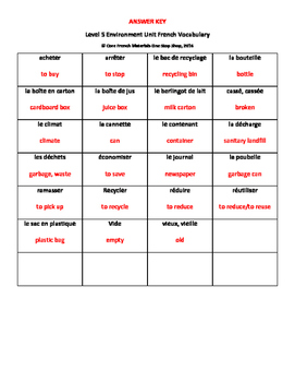 Level 5 Environment French Vocabulary Handout