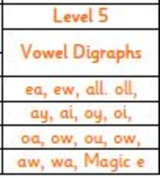 Level 5 (ea, ew, all, oll, ay, ai, oy, oi, oa, ow, ou, ow, aw, wa, magic e)