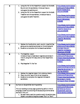 Level 6 Core French Year 2 Unit 1 Careers Unit Outline