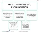 Level I Curriculum Map (Italian)
