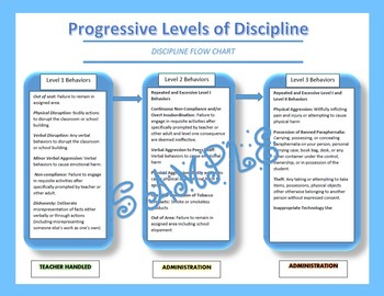 Leveled Discipline Procedures
