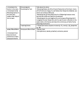 Leveled Literacy Intervention  (LLI) Aligned Lesson Plans -- Red Kit, Level J