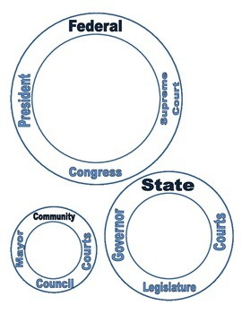 Levels Of Government Manipulative