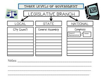 Government Judicial Legislative Executive Branches Book