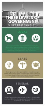 Levels and Responsibilities of Government Infographic (AUSTRALIAN)