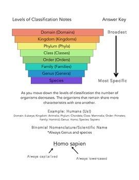 Levels of Classification (Binomial Nomenclature)