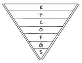 Levels of Classification INB