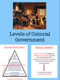 Levels of Colonial Government Ppt Notes