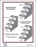 Levels of Development Poster #4