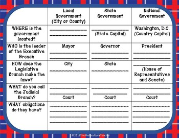 Levels of Government Mini Bundle: Posters, Worksheets, and Sorting Activity