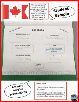 Levels of Government in Canada: FRENCH Worksheets + Quiz | TpT