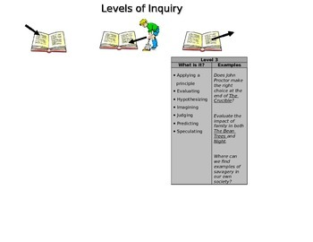 Levels of Inquiry/Questioning