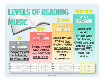 Levels of Reading Music - Choir Classroom Poster