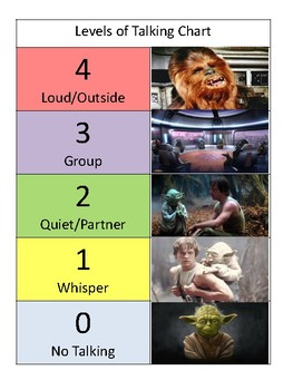 Levels of Talking Chart [Star Wars Theme]
