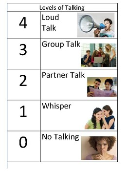 Levels of Talking Charts