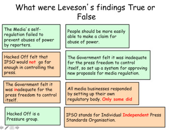 Leveson Inquiry and Press Regulation GCSE CITIZENSHIP 9-1